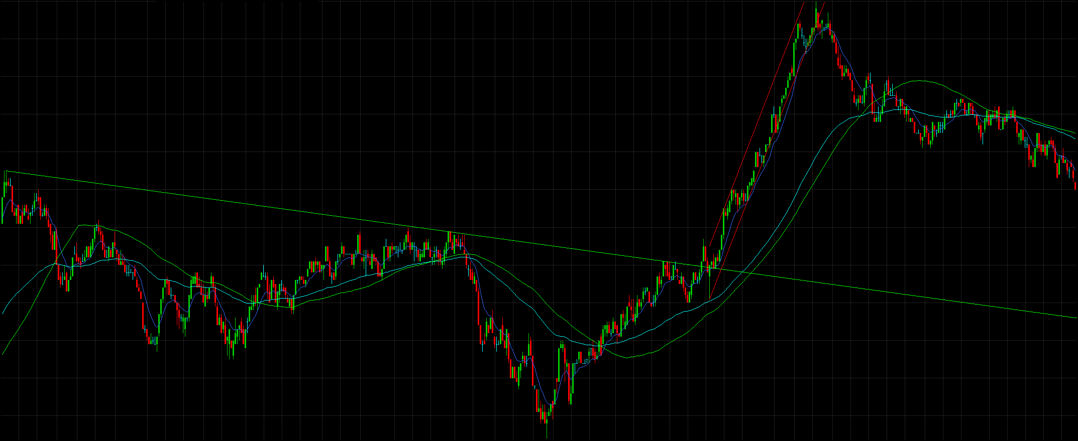 Downtrend Breakout
